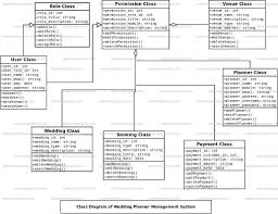 wedding planner classes wedding planner management system class diagram uml diagram