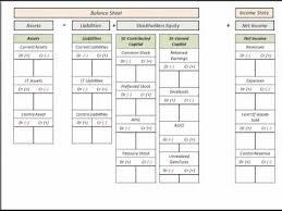 Account Balance Sheet Template Income Statement Balance Sheet Template T Accounts Accounting
