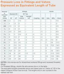 pipe friction loss table pump and pipe sizing for a solar water or space system