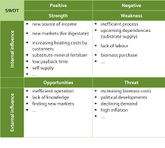 14 free swot analysis templates smartsheet sustainable business