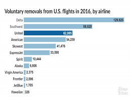 united baggage united airlines baggage policy rpisite com