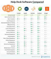 help desk software comparison chart do i need help desk software or customer service software