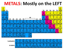 Metalloids On The Periodic Table 11 7 11