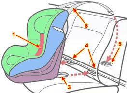 systeme isofix siege auto siège auto bébé les conseils du spécialiste siège auto bébé
