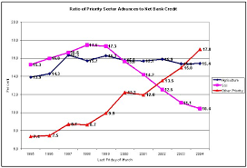 Formal Credit Policy Macroscan Bank Credit A Reassertion Of Priorities