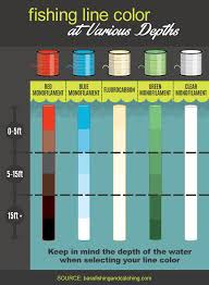 how to choose the right fishing line color liveoutdoors
