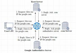How Dns Works by Why Does Dns Security Matter Techno Faq