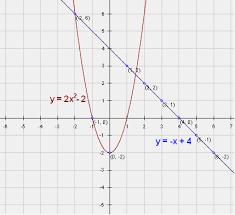 graphing functions quadratic exponential polynomial functions