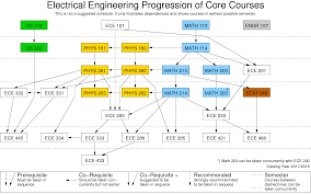 course progression sample plan of study electrical u0026 computer