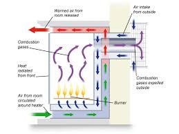 How To Start A Good Fireplace Fire The Anatomy Of A Fireplace Flues Chimneys And More Diy