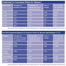 elegant eu ruling to send car insurance costs for young women up