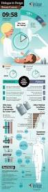 Best Ultrasound Resume by 26 Best Ultrasound Infographics Images On Pinterest Nursing