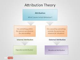 free attribution theory powerpoint template free powerpoint