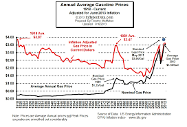 average gas price chart of the day average gas prices adjusted for inflation