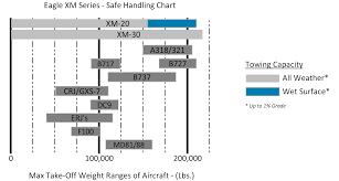 aircraft tugs eagle xm 20 eagle tugs