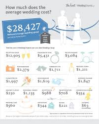 infographic the national average cost of a wedding is 28 427 - How Much Is A Wedding