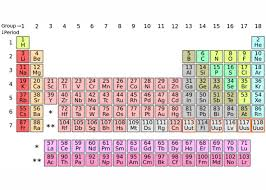 er element periodic table four elements will be added to the periodic table here s what you