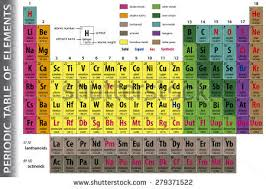 Show Me A Periodic Table Color Periodic Table Elements Stock Vector 120549517 Shutterstock