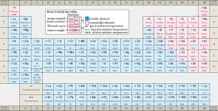 where are semiconductors on the periodic table periodic table of the elements engineering reference