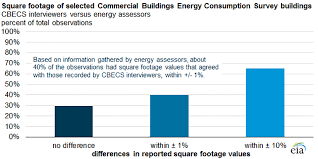 How To Determine Square Footage Of A House Energy Information Administration Eia Commercial Buildings