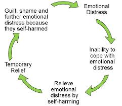 self harm cycle vision psychology