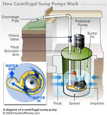 Basement Pump Up System by 7 Causes Of Sump Pump Failure And What To Do