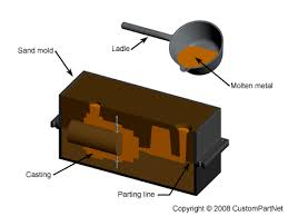 pattern making in metal casting sand casting process defects design
