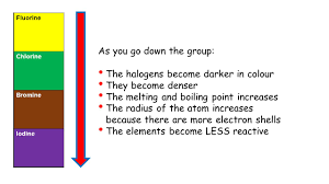 Bromine Periodic Table Group 7 U2013 The Halogens The Elements In Group 7 Of The Periodic