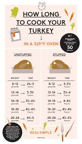 In The Box Thanksgiving Hours How To Cook A Turkey In One Easy Chart Thanksgiving