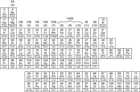 How Many Periods On The Periodic Table The Periodic Table Metals Nonmetals And Metalloids Dummies