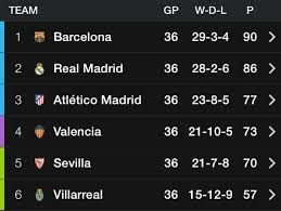 Laliga Table Where To Watch Atleti Barcelona And Espanyol Real Madrid On Us Tv
