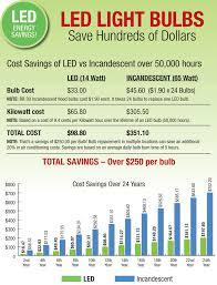 light bulb cost calculator led light design led light bulb savings calculator what size led