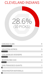 Chicago Wildfire Roster 2015 by 2017 Mlb Experts Mlb Team Predictions