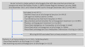 real world effectiveness of warfarin among ischemic stroke
