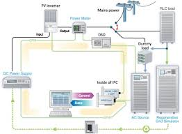 pv plan pv inverter test solutions chroma systems solutions inc