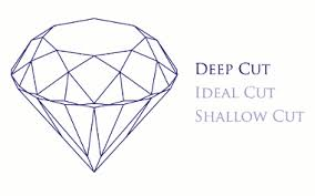 depth and table diamonds guide