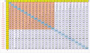 how to create a times table to memorize in excel 6 steps