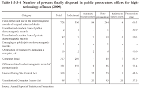 white paper on crime 2010