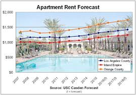 1 Bedroom Apartments In Orange County O C Rents Forecast To Rise 9 4 By 2018 U2013 Orange County Register