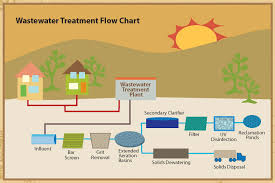 pumps are used to push the contaminated water or sewage in the