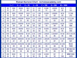 roamn numeral numerals chart