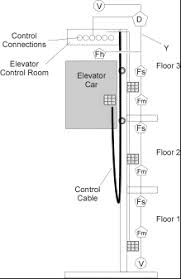 system applications elevator recall