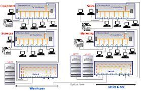Home Network Wiring Design Weblan Designer Wired Lan Scenarios