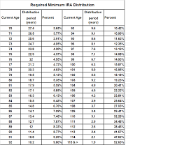 inherited ira rmd table 2016 ira minimum distribution table the best table of 2018
