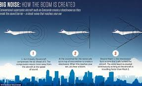 Pennsylvania what travels faster light or sound images Concorde 2 boom jet and antipode will bring about a new era in jpg