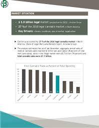california cannabis market research