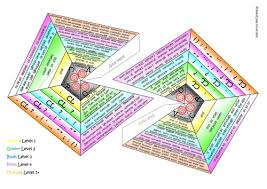 3d folding vcop pyramids level colour coded by primaryclass