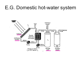 design criteria for hot water supply system e g domestic hot water system typical collector design fig 6 18