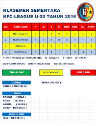 klasemen sementara kfc league u 20 2016 karangrau fc