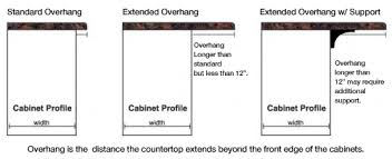 how much overhang for kitchen island f a q will my countertops overhang the cabinets most counters